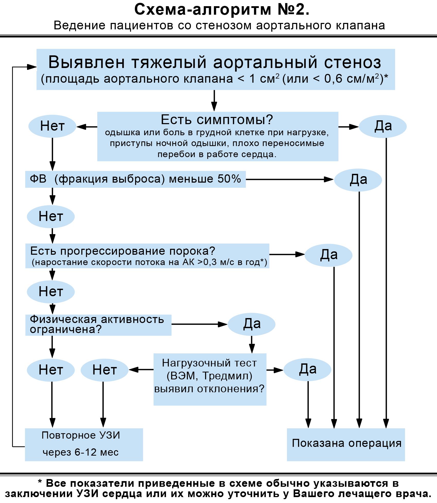 Ведение пациентов со стенозом аортального клапана