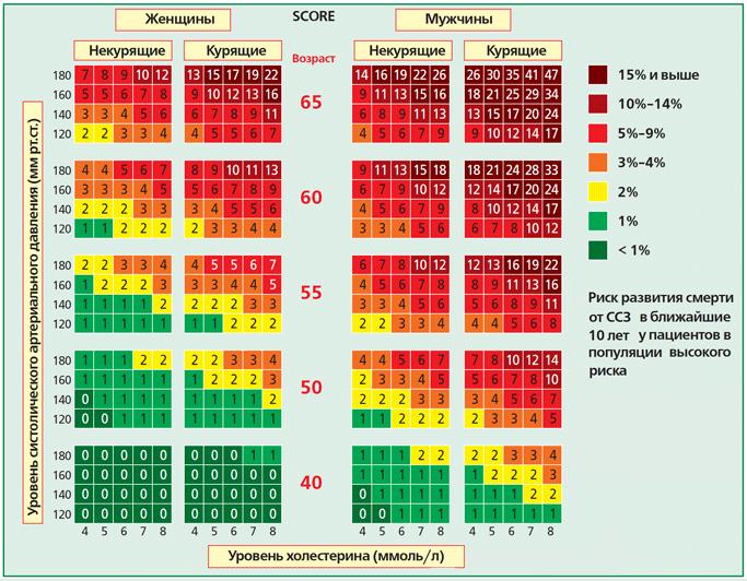 норма по возрасту холестерина лпнп
