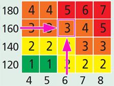 Ячейка из таблицы SCORE